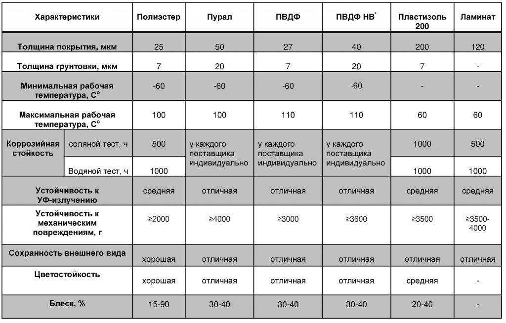 Кровельные панели PIR