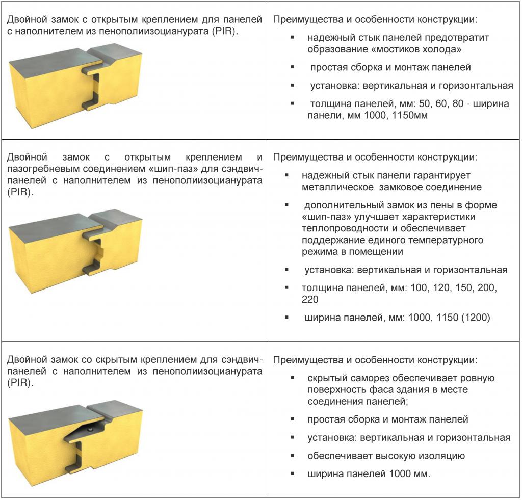 Варианты замковых соединений стековых стеновых панелей PIR